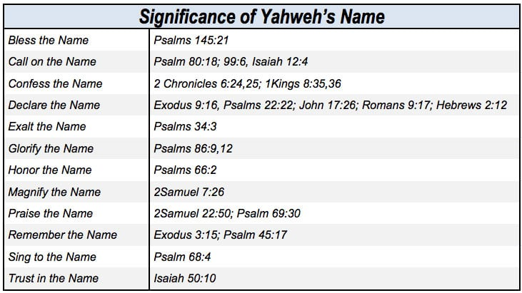 Yahweh's Name Verses; scriptures with yahweh's name; verses with yahweh's name; holy name verses; sacred name verses; sacred name scriptures; holy name scriptures