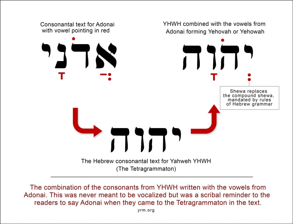 The Yehovah Deception Exposing The Pronunciation Quot Yehovah Quot